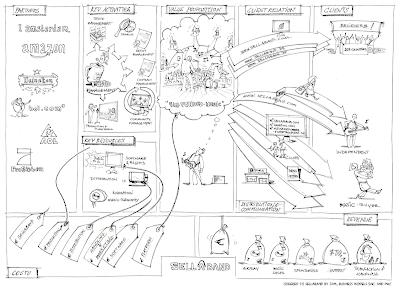 Business process transition plan template