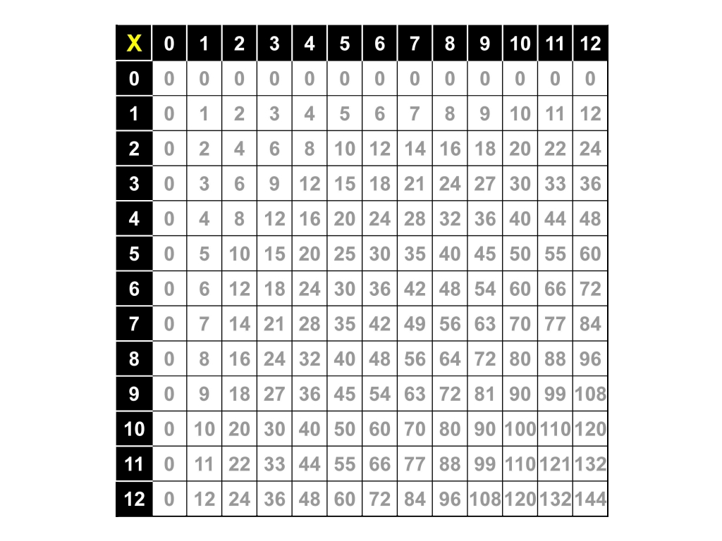 Multiplication table on omahdesigns katschis ns alphabets wallpapers gamestrikefo Gallery