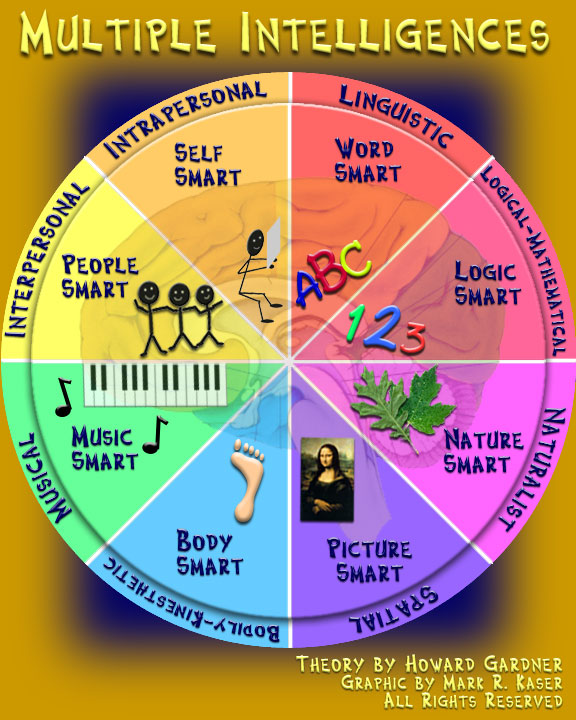multiple intelligences test  for students