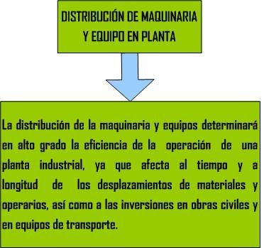 Ingenier a del proyecto distribuci n de la maquinaria y for Maquinaria y utensilios para la produccion culinaria