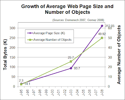 Growth of Average Web Page Size and Number of Objects