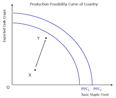 ppc graph This outward bowed ppc should look roughly similar to the graph at the  beginning of this post we can see that the graph of the production.