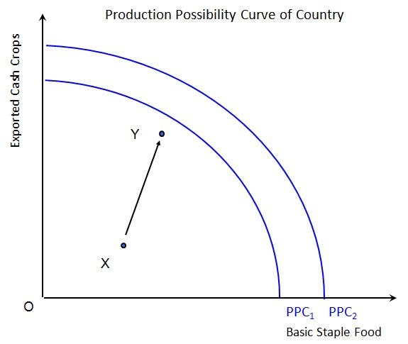 "economics production possibilities curves essay ""explain how production possibilities curves can be used to demonstrate the  problem of unemployment, the effects of technological change and the benefits of ."