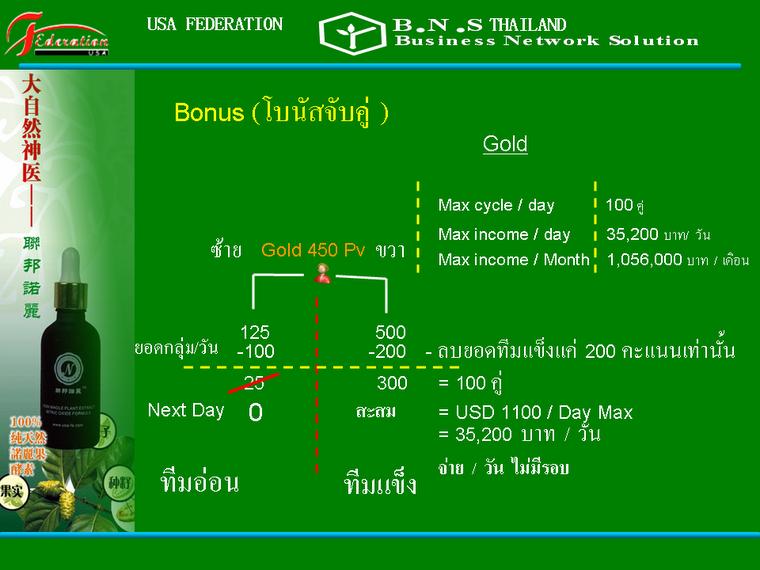 ตัวอย่าง การจ่ายเงิน B-Swan ในตำแหน่ง Gold