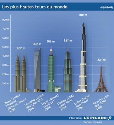 Dobitok quelle est la plus haute tour du monde - Tour les plus hautes du monde ...