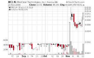 MCLN day chart