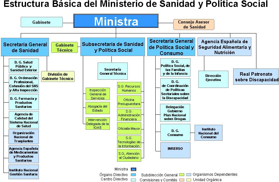 La sanidad p blica y la seguridad social for Estructura organica del ministerio del interior