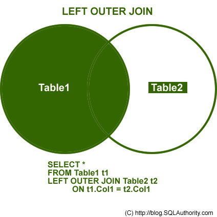 SQL Tutorial: OUTER JOIN