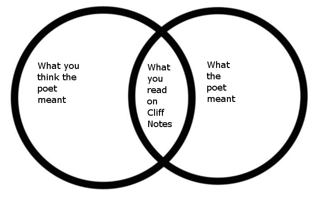 near incoherent drivel  poor poetry and venn diagrams