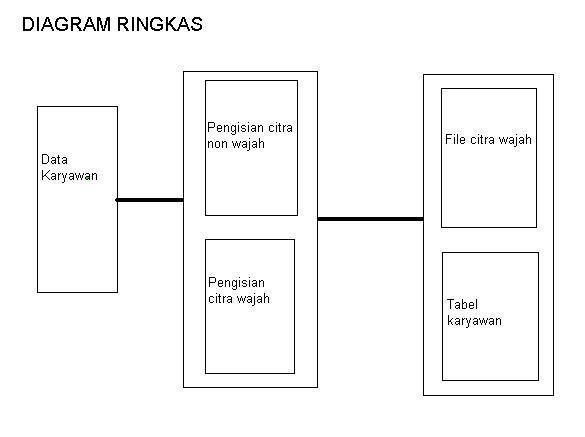 Tugas eka outline spesifikasi desain langkah terakhir adalah membuat diagram rinci ini adalah tahap terakhir dalam hipo ccuart Image collections