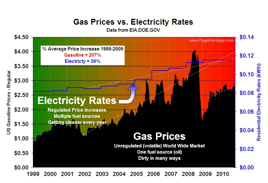 Natural Gas Vs Oil Differences