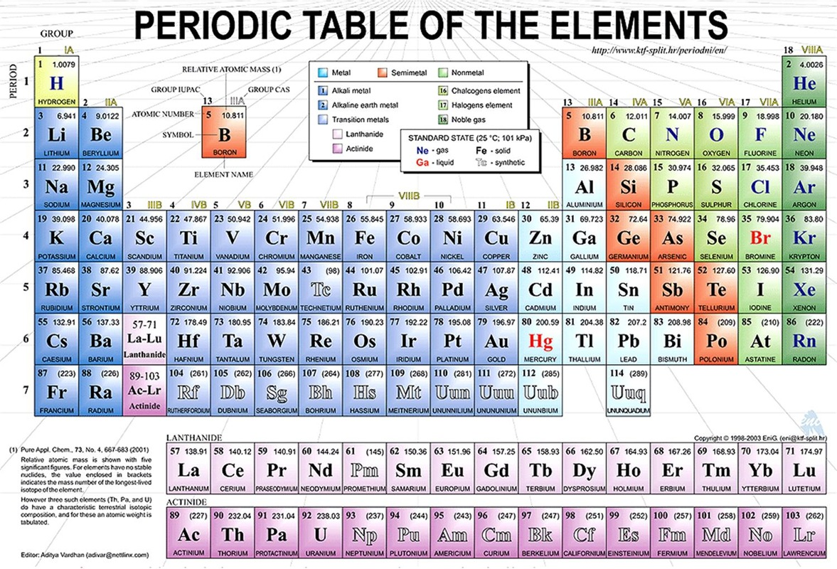 Periodic Table With Elements on Atoms Coloring Worksheet