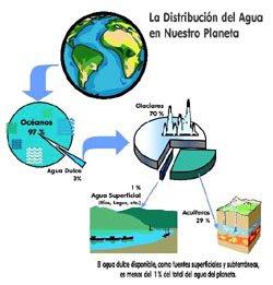 distribucion del agua: