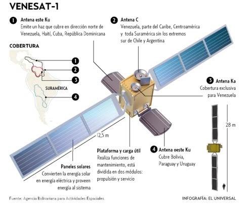 Dispositivo de Almacenamiento: SATELITE SIMON BOLIVAR DE ...