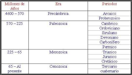 Eras Geologicas - Monografias.com