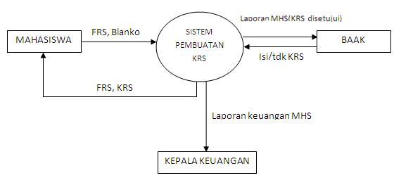 Beni ariyanto data flow diagram dfd berikut ini adalah contoh dfd untuk pengisian krs ccuart Image collections