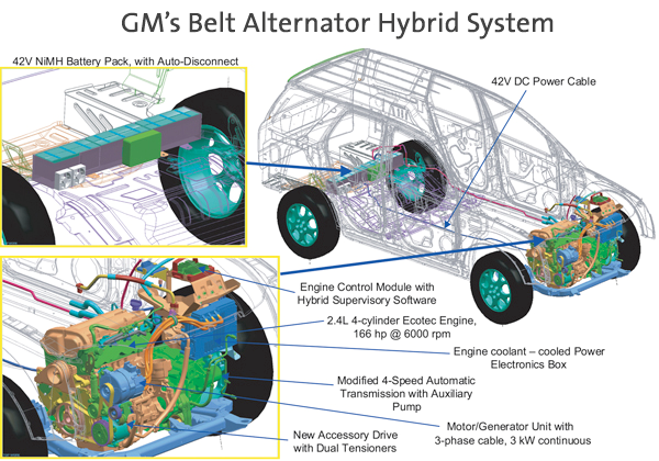 Gm Upgrades The Belt Alternator Hybrid System From Mild To