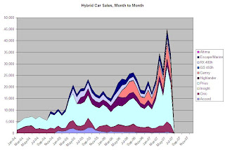 hybrid car sales june 2007