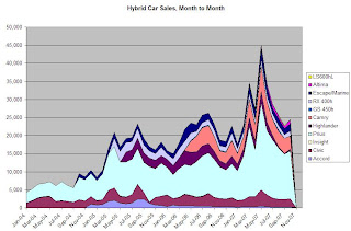 Hybrid Car Sales, October 2007