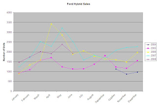 Ford Hybrid Car Sales Figure
