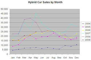 Image Result For Car Sales Winners