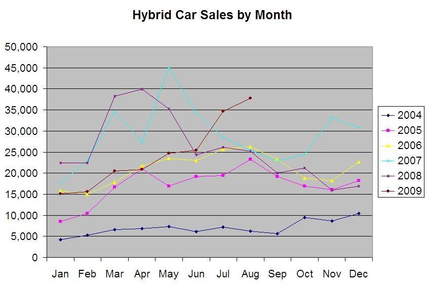 Hybrid car sales august 2009 hybrid car review