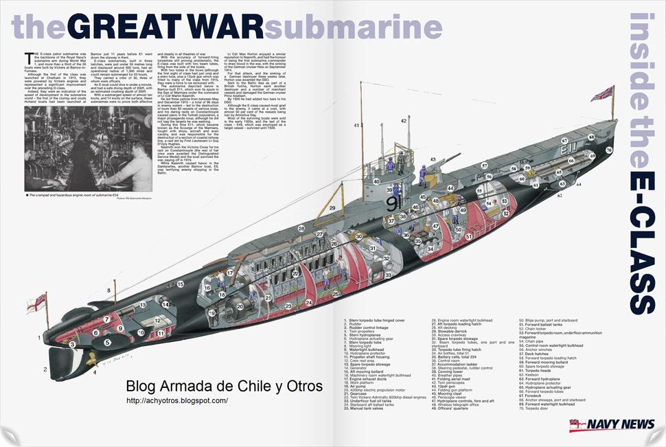 Submarino Clase E