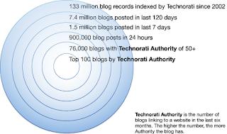 technorati, blogospher, jean julien guyot, blog, ipub, infopub.blogspot.com, ipub.ca.cx