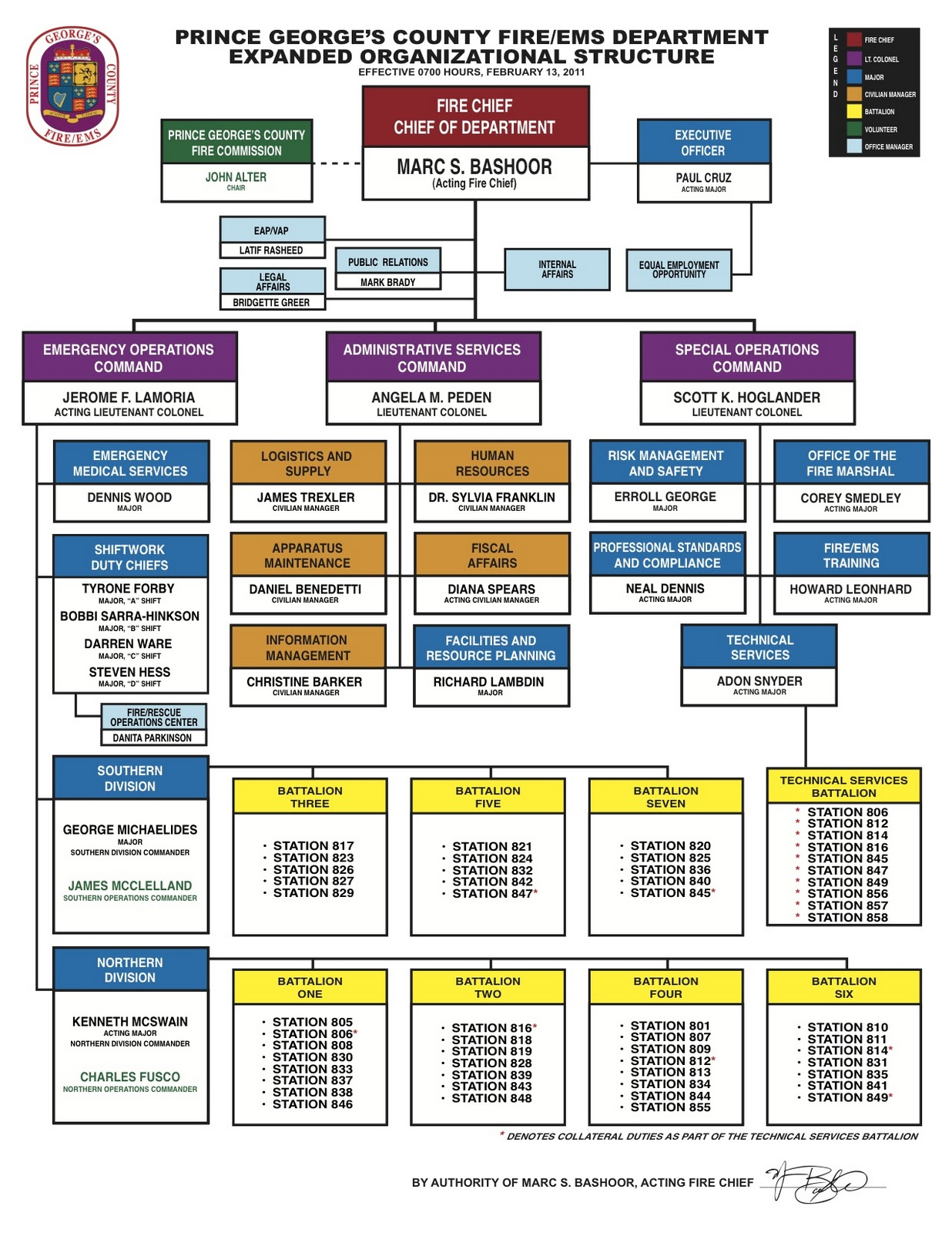 Wonderful Updated PGFD Organizational Chart