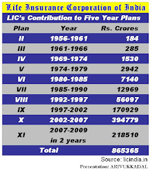 LIC's Contribution to 5 Year Plans
