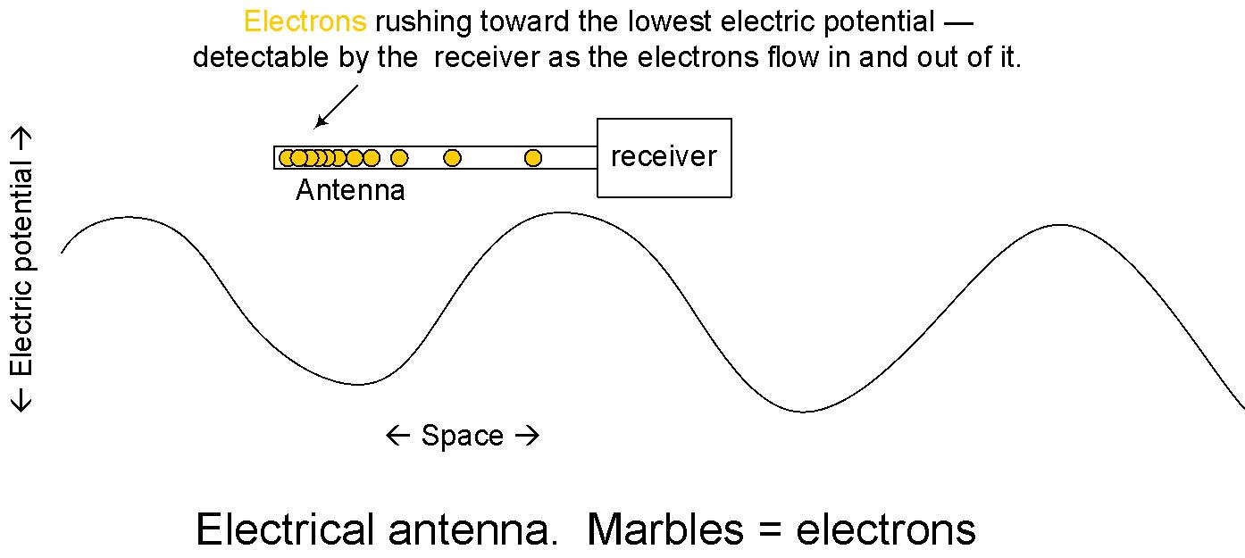 Tuning of Detector Circuit