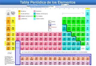 Tabla peridica historia de la tabla peridica la historia de la tabla peridica est ntimamente relacionada con varias cosas clave para el desarrollo de la qumica y la fsica urtaz Images