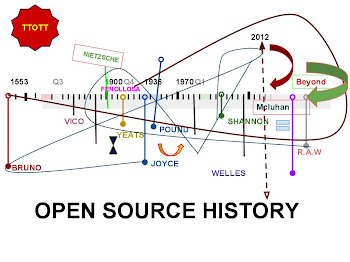 Open Source History