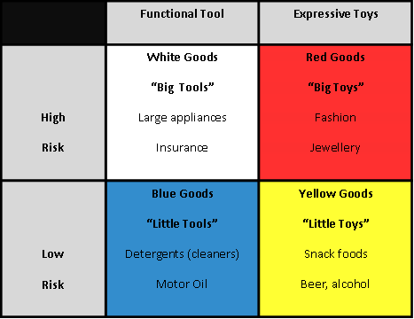 consumer behaviour purchase high and low involvement Consumer behaviour ± involvement theory low  others define low involvement as purchase situations in which  exclusive categories of high and low involvement.