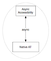 AT talking async to a11y server