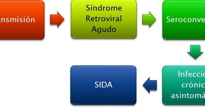 Enfermedades emergentes vih sida historia natural de la infeccion por el vih en adultos - Liquido preseminal vih casos ...