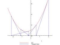 Metode Newton untuk Pencarian Akar di Maple