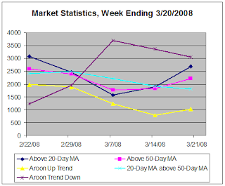 Market Statistics, week ending 3-0-2008