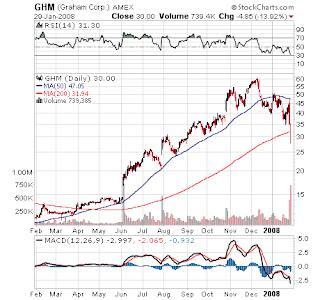 Chart of Graham Corp.