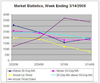 Market Statistics, WE 3-14-2008