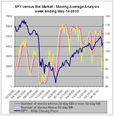 Moving Average Analysis versus SPY, 05-14-2010