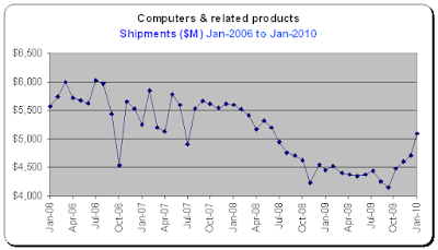 Durable Goods Report, Computers, Shipments for Jan-2010