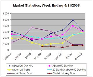 Market Statistics, week ending 4-11-2008
