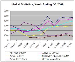 Market Statistics, week ending 05-02-2008