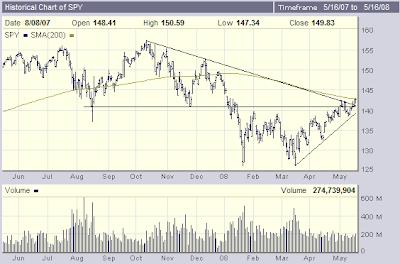 Chart of SPY, 5-16-2008