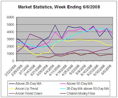 Stock Market Statistics, week ending 6-6-2008