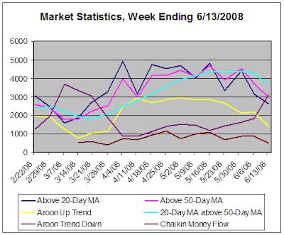 Market Statistics, week ending 6-13-2008