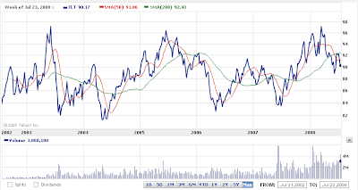 TLT 6-year chart
