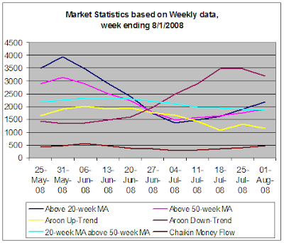 Stock Market Statistics based on weekly data, week ending 8-1-2008
