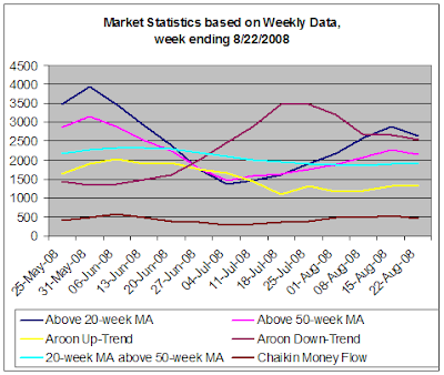Stock Market Statistics based on Weekly Data, 08-22-2008